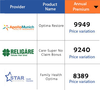 Compare Health Insurance Plans Online | Buy Best Health ...
